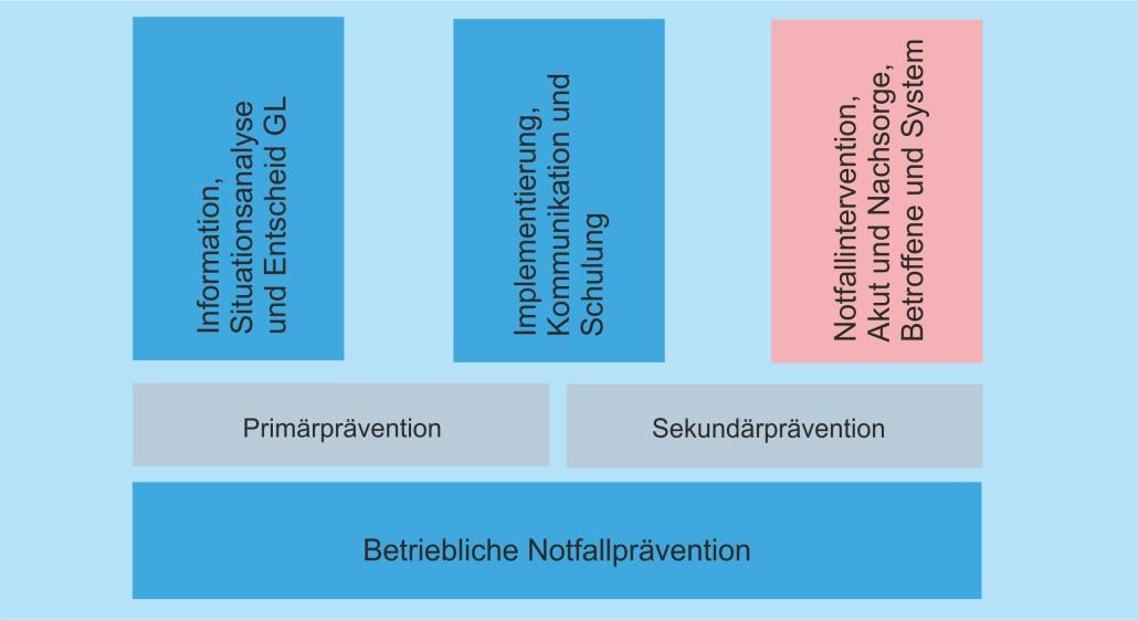 Nottfallpsychologie Massnahmen im Unternehmen