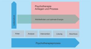 Prozess Psychotherapie